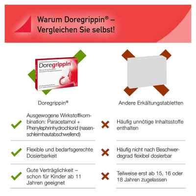 Doregrippin 500mg/10mg  bei apotheke.at bestellen